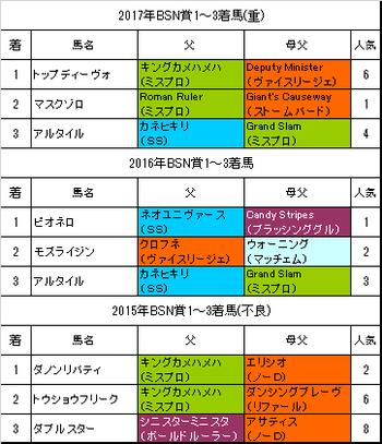 BSN賞2018過去3年