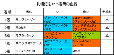 札幌記念2018結果