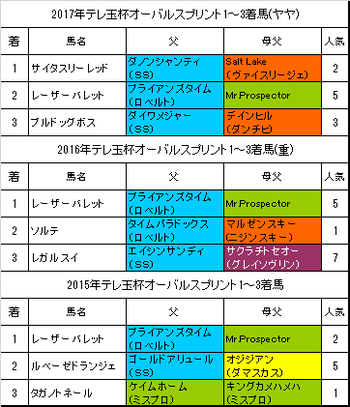 テレ玉杯オーバルスプリント2018予想