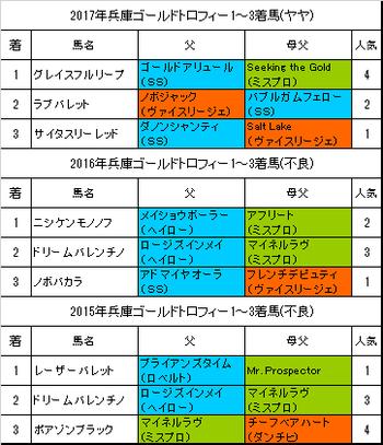 兵庫ゴールドトロフィー2018予想