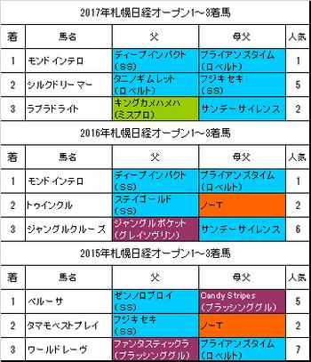 札幌日経オープン2018過去3年