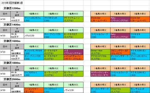 マイラーズカップ2019予想参考京都芝コース