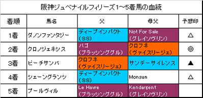 阪神ジュベナイルフィリーズ2018結果