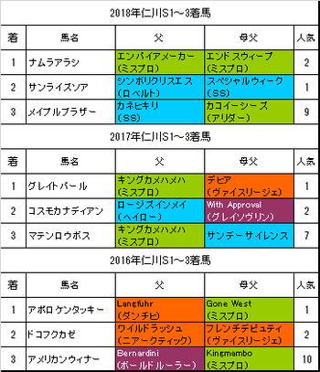 仁川ステークス2019過去3年