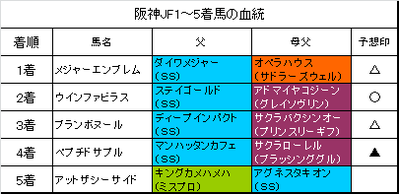 阪神ジュベナイルフィリーズ2015結果