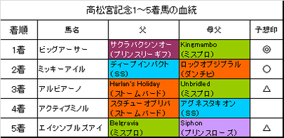 高松宮記念2016結果