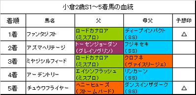 小倉2歳ステークス2018結果