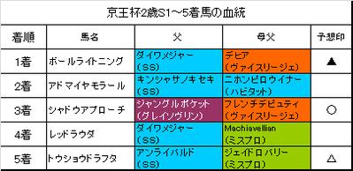 京王杯2歳ステークス2015結果