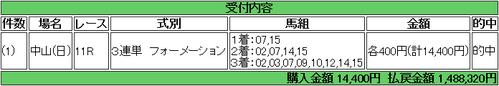 【馬券】<4月15日 俺のGI>