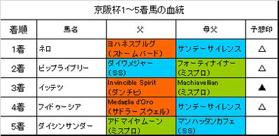 京阪杯2017結果