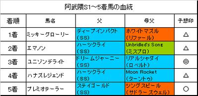 阿武隈ステークス2018結果