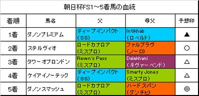 朝日杯フューチュリティステークス2017結果