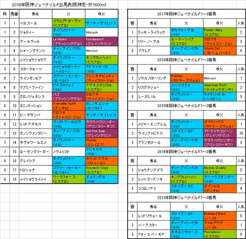 阪神ジュベナイルフィリーズ2018出馬表