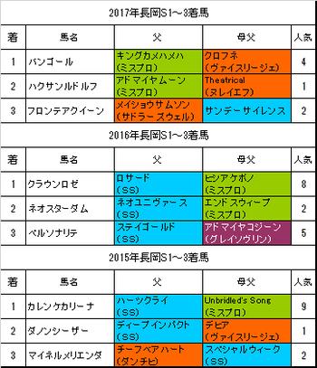 長岡ステークス2018過去3年
