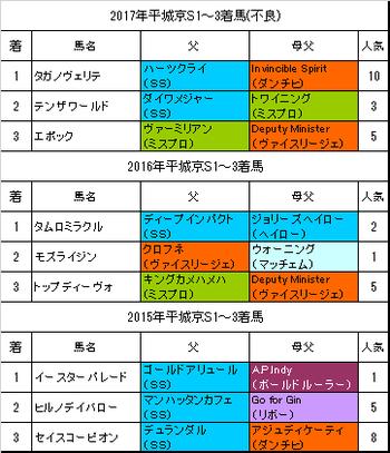 平城京ステークス2018過去3年