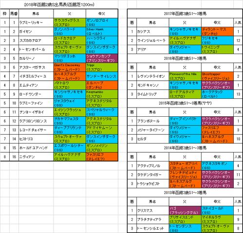 函館2歳ステークス2018出馬表