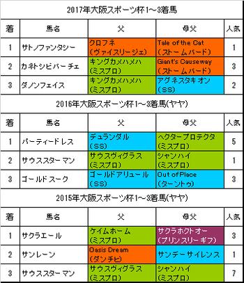 大阪スポーツ杯2018過去3年