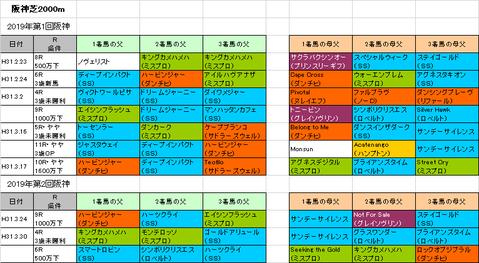 大阪杯2019予想参考阪神芝2000m