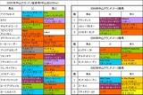 中山グランドJ登録馬の血統