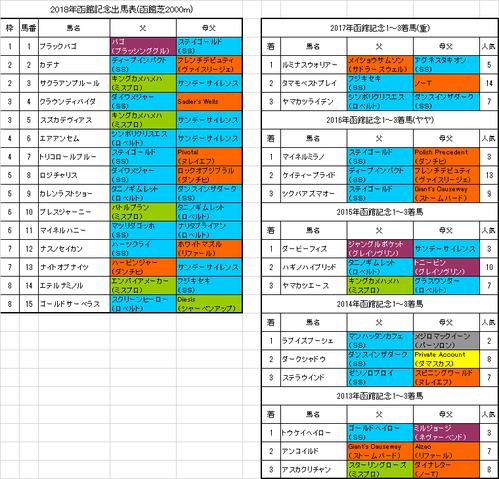 函館記念2018出馬表