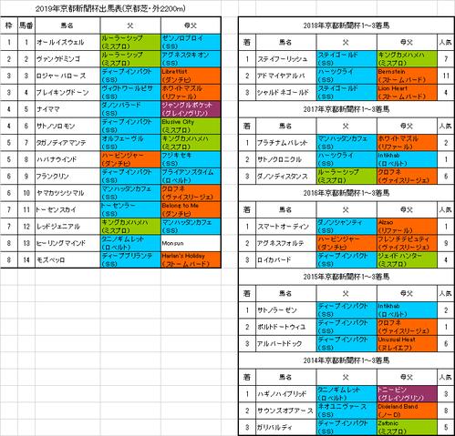 京都新聞杯2019予想