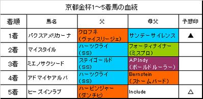 京都金杯2019結果