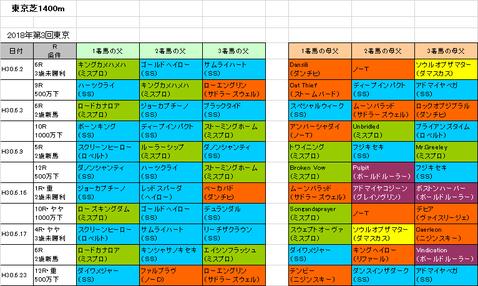 パラダイスステークス2018予想参考