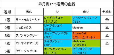 皐月賞2019結果