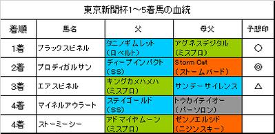 東京新聞杯2017結果