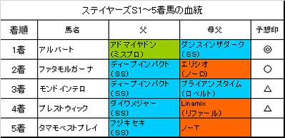 ステイヤーズステークス2016結果