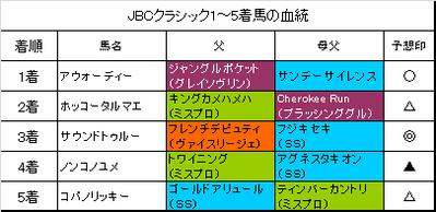 JBCクラシック2016結果