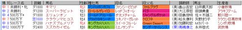 藤田菜七子3月21日