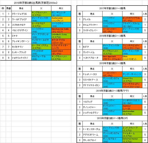 京都2歳ステークス2018予想