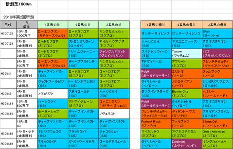 新潟2歳ステークス2018予想参考