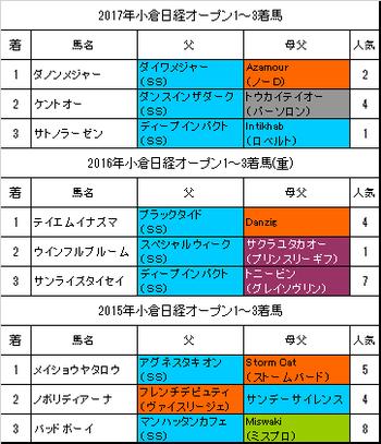 小倉日経オープン2018過去3年
