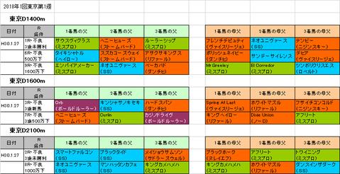 根岸ステークス2018予想参考東京ダート