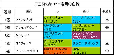 京王杯2歳ステークス2018結果