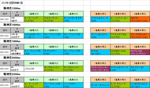 阪急杯2019予想参考阪神芝コース