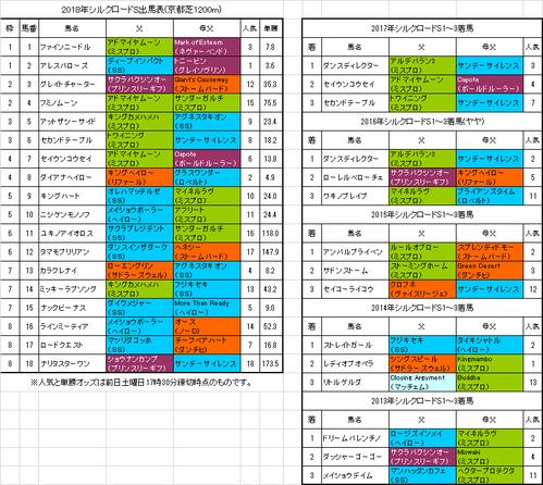 シルクロードステークス2018予想