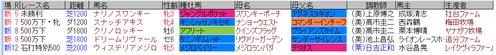 藤田菜七子5月14日