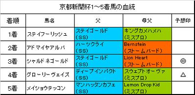 京都新聞杯2018結果