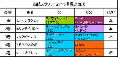 函館スプリントステークス2018結果