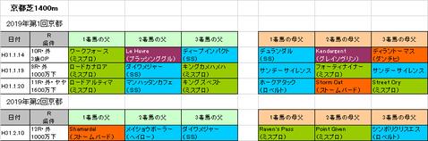 京都牝馬ステークス2019予想参考