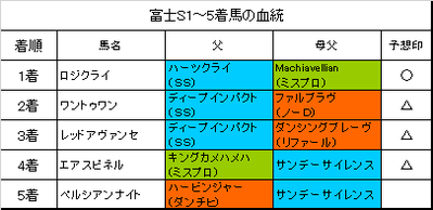 富士ステークス2018結果