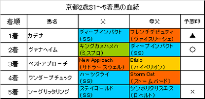 京都2歳ステークス2016結果