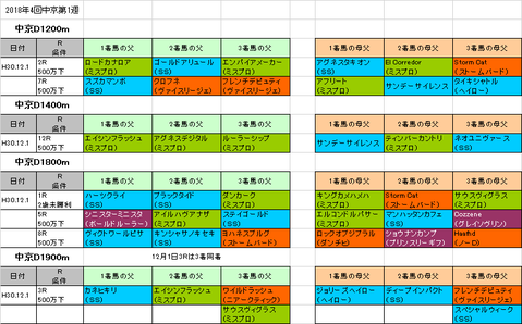 チャンピオンズカップ2018予想参考中京ダートコース
