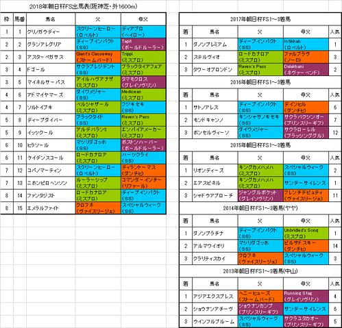 朝日杯フューチュリティステークス2018出馬表
