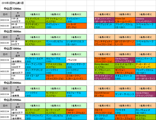 弥生賞2018予想参考