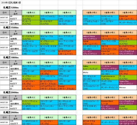 札幌日経オープン2018予想参考