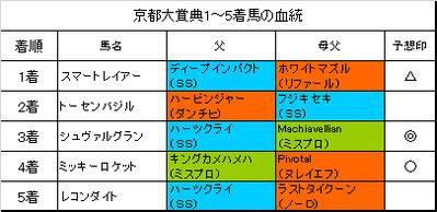 京都大賞典2017結果